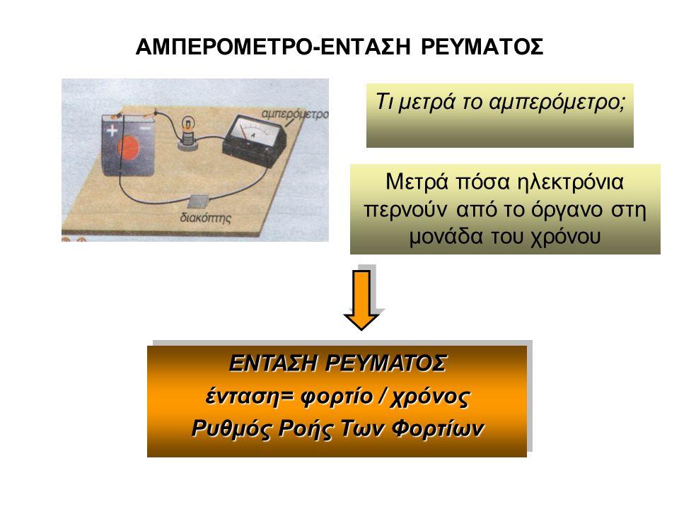 ΑΜΠΕΡΟΜΕΤΡΟ-ΕΝΤΑΣΗ ΡΕΥΜΑΤΟΣ Τι μετρά το αμπερόμετρο; Μετρά πόσα ηλεκτρόνια περνούν από το όργανο στη μονάδα του χρόνου ΕΝΤΑΣΗ ΡΕΥΜΑΤΟΣ ένταση= φορτίο