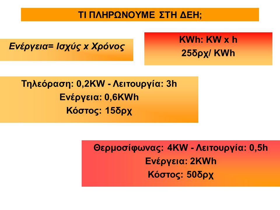 ΤΙ ΠΛΗΡΩΝΟΥΜΕ ΣΤΗ ΔΕΗ; ΚWh: KW x h 25δρχ/ KWh Ενέργεια= Ισχύς x Χρόνος Τηλεόραση: 0,2ΚW - Λειτουργία: 3h Ενέργεια: 0,6KWh Κόστος: 15δρχ Θερμοσίφωνας: