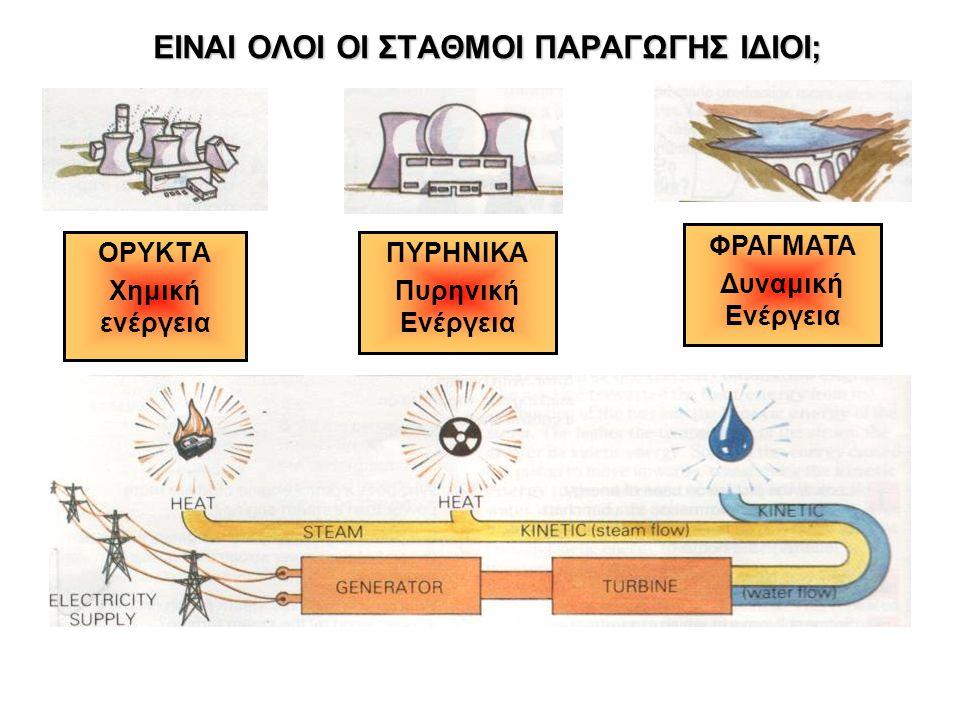 ΕΙΝΑΙ ΟΛΟΙ ΟΙ ΣΤΑΘΜΟΙ ΠΑΡΑΓΩΓΗΣ ΙΔΙΟΙ; ΟΡΥΚΤΑ Χημική ενέργεια ΠΥΡΗΝΙΚΑ Πυρηνική Ενέργεια ΦΡΑΓΜΑΤΑ Δυναμική Ενέργεια