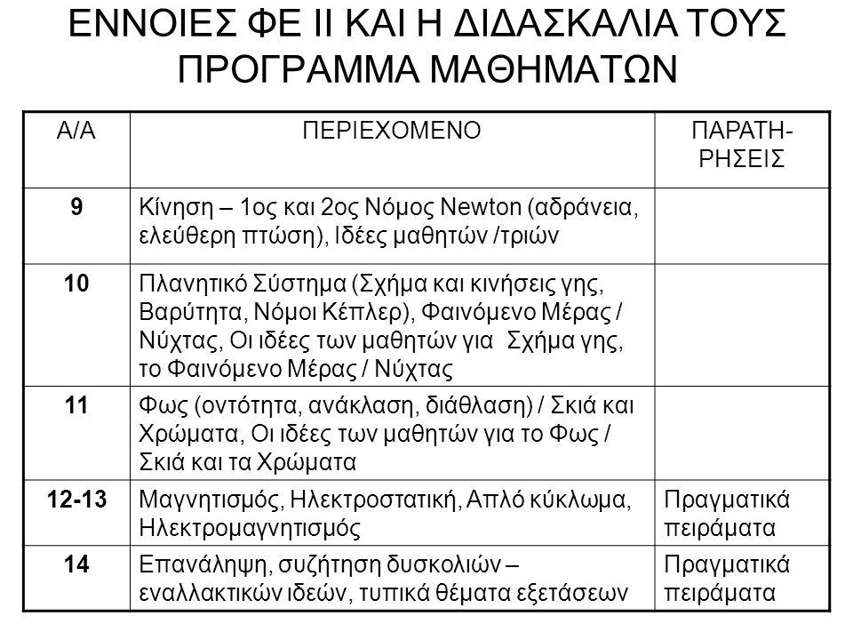Φάση Εφαρμογής και Αξιολόγησης της νέας γνώσης: Βρίσκουμε την Ελλάδα πάνω στο γαιόραμα και τη φωτίζουμε.