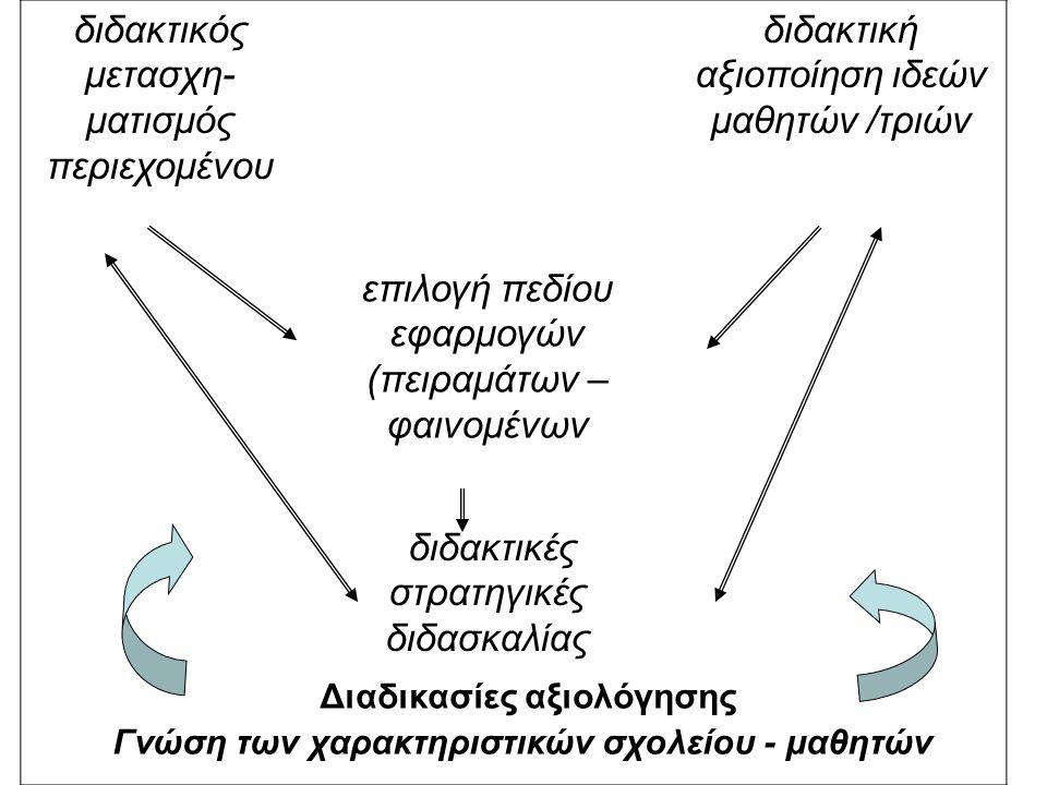 ΑΝΑΚΑΛΥΠΤΙΚΟ ΜΟΝΤΕΛΟ Ανακαλυπτική Επίδειξη (αε) Ανακαλυπτική Ομαδική Εργασία (αοε) «Η διδακτέα ύλη προωθείται από τις απαντήσεις μαθητών / τριών σε ερωτήσεις δάσκαλου / ας, οι οποίες υλοποιούν τους στόχους του μαθήματος»
