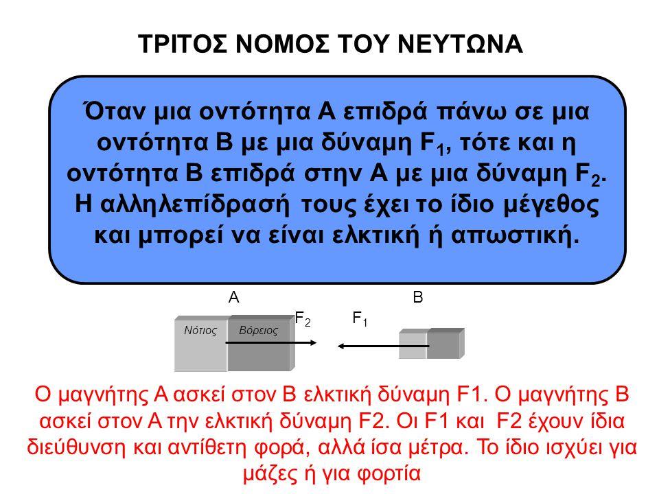 ΤΡΙΤΟΣ ΝΟΜΟΣ ΤΟΥ ΝΕΥΤΩΝΑ Όταν μια οντότητα Α επιδρά πάνω σε μια οντότητα Β με μια δύναμη F 1, τότε και η οντότητα Β επιδρά στην Α με μια δύναμη F 2. Η