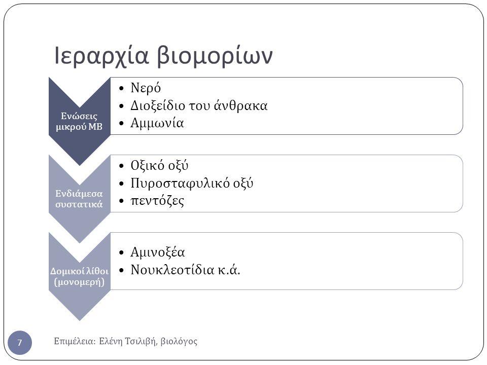 Ιεραρχία βιομορίων Επιμέλεια : Ελένη Τσιλιβή, βιολόγος 7 Ενώσεις μικρού ΜΒ Νερό Διοξείδιο του άνθρακα Αμμωνία Ενδιάμεσα συστατικά Οξικό οξύ Πυροσταφυλικό οξύ π εντόζες Δομικοί λίθοι ( μονομερή ) Αμινοξέα Νουκλεοτίδια κ.