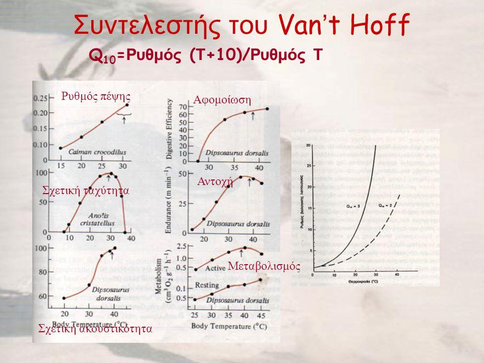 Συντελεστής του Van ' t Hoff Q 10 = Ρυθμός ( Τ +10)/ Ρυθμός Τ Ρυθμός πέψης Σχετική ταχύτητα Σχετική ακουστικότητα Αφομοίωση Αντοχή Μεταβολισμός