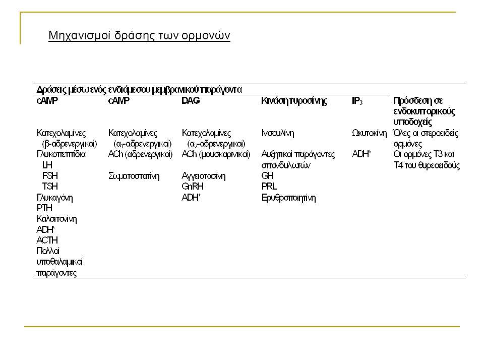 Μηχανισμοί δράσης των ορμονών