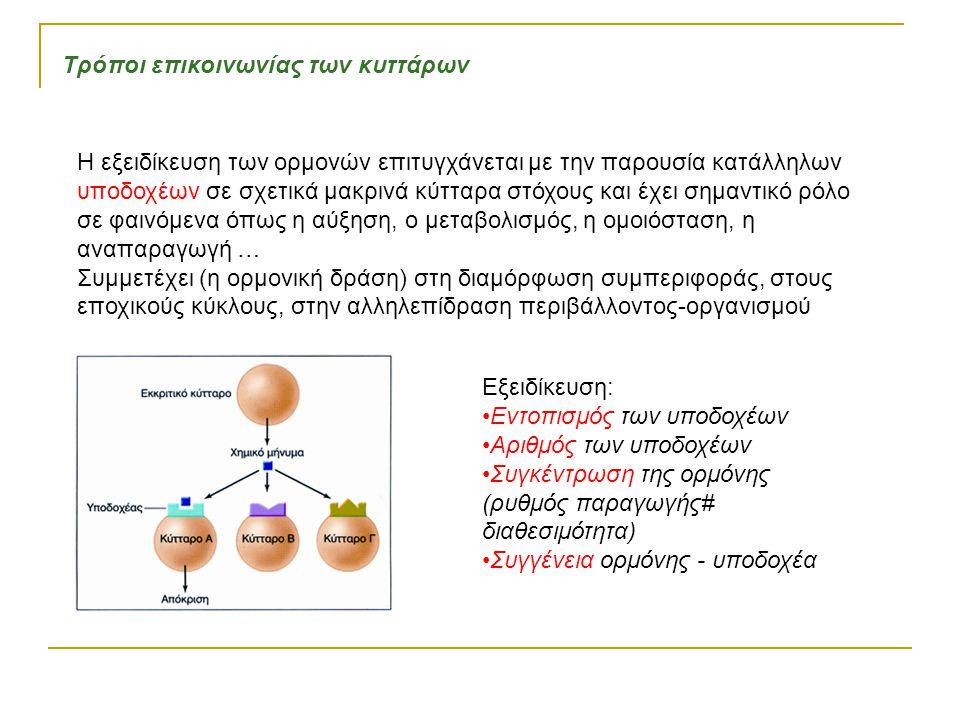 Τρόποι επικοινωνίας των κυττάρων Η εξειδίκευση των ορμονών επιτυγχάνεται με την παρουσία κατάλληλων υποδοχέων σε σχετικά μακρινά κύτταρα στόχους και έχει σημαντικό ρόλο σε φαινόμενα όπως η αύξηση, ο μεταβολισμός, η ομοιόσταση, η αναπαραγωγή … Συμμετέχει (η ορμονική δράση) στη διαμόρφωση συμπεριφοράς, στους εποχικούς κύκλους, στην αλληλεπίδραση περιβάλλοντος-οργανισμού Εξειδίκευση: Εντοπισμός των υποδοχέων Αριθμός των υποδοχέων Συγκέντρωση της ορμόνης (ρυθμός παραγωγής# διαθεσιμότητα) Συγγένεια ορμόνης - υποδοχέα