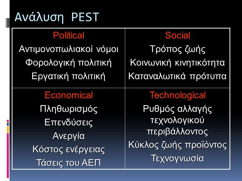 Ανάλυση PEST Παράγοντες του εξωτερικού περιβάλλοντος που επηρεάζουν την επιχείρηση  Πολιτικοί (Political)  Οικονομικοί (Economical)  Κοινωνικοί (So