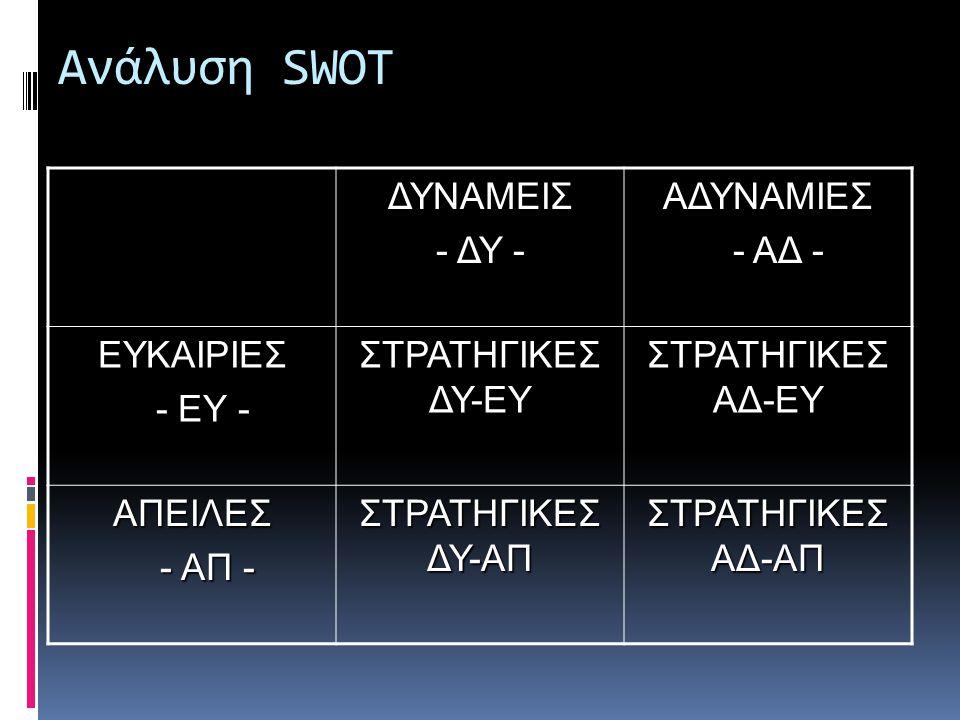 Ανάλυση SWOT  Ταιριάξτε τις δυνάμεις με τις απειλές και βάλτε το αποτέλεσμα στο αντίστοιχο χώρο ΔΕ-ΑΠ  Ταιριάξτε τις αδυναμίες με τις απειλές και βά