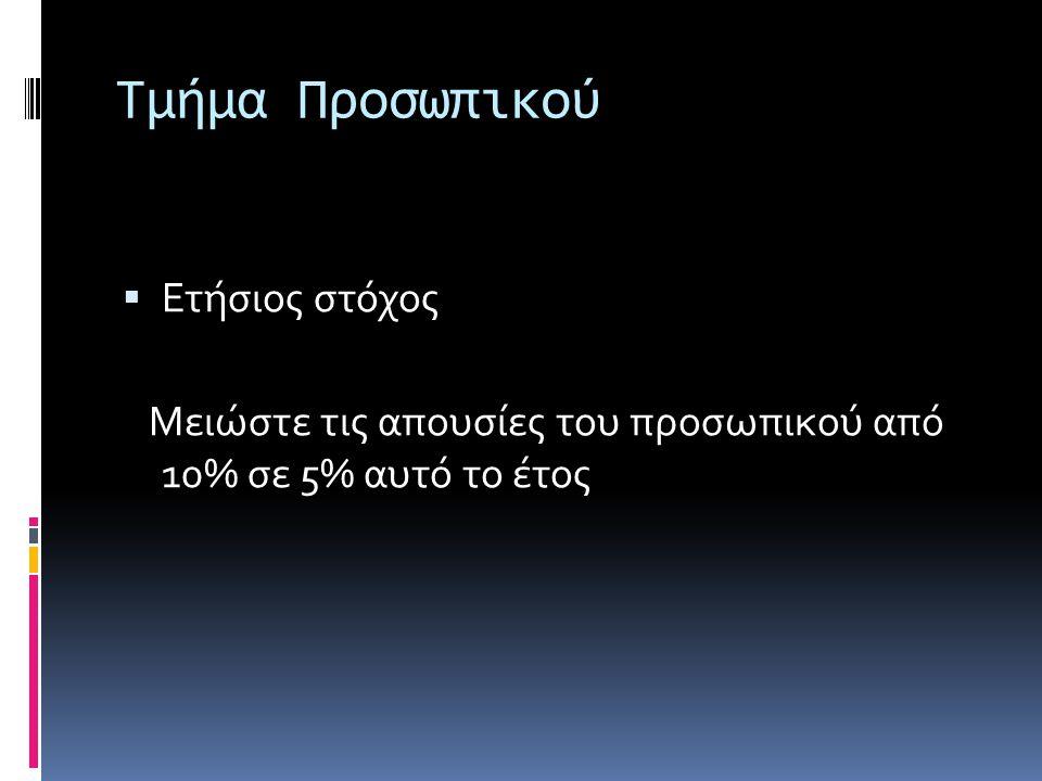 Τμήμα Οικονομικό  Ετήσιος στόχος Εξασφαλίστε μακροπρόθεσμο δάνειο ύψους 2.5 εκατομ. ευρώ στους επόμενους 6 μήνες