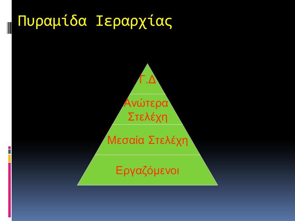 Το Οργανόγραμμα Δεν δείχνει  Βαθμό εξουσίας και ευθύνης ατόμων  Βαθμό επιρροής  Διάκριση μεταξύ γραμμικής και επιτελικής εξουσίας  Όλες τις γραμμέ