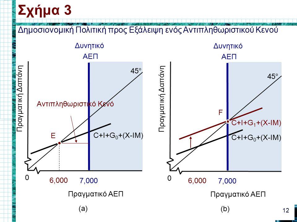 Δημοσιονομική Πολιτική προς Εξάλειψη ενός Αντιπληθωριστικού Κενού Σχήμα 3 12 0 Πραγματικό ΑΕΠ Πραγματική Δαπάνη 45° 6,000 C+I+G 0 +(X-IM) 7,000 Δυνητικό ΑΕΠ (a) Πραγματική Δαπάνη 45° 0 Πραγματικό ΑΕΠ 6,000 C+I+G 0 +(X-IM) 7,000 Δυνητικό ΑΕΠ (b) C+I+G 1 +(X-IM) F E Αντιπληθωριστικό Κενό