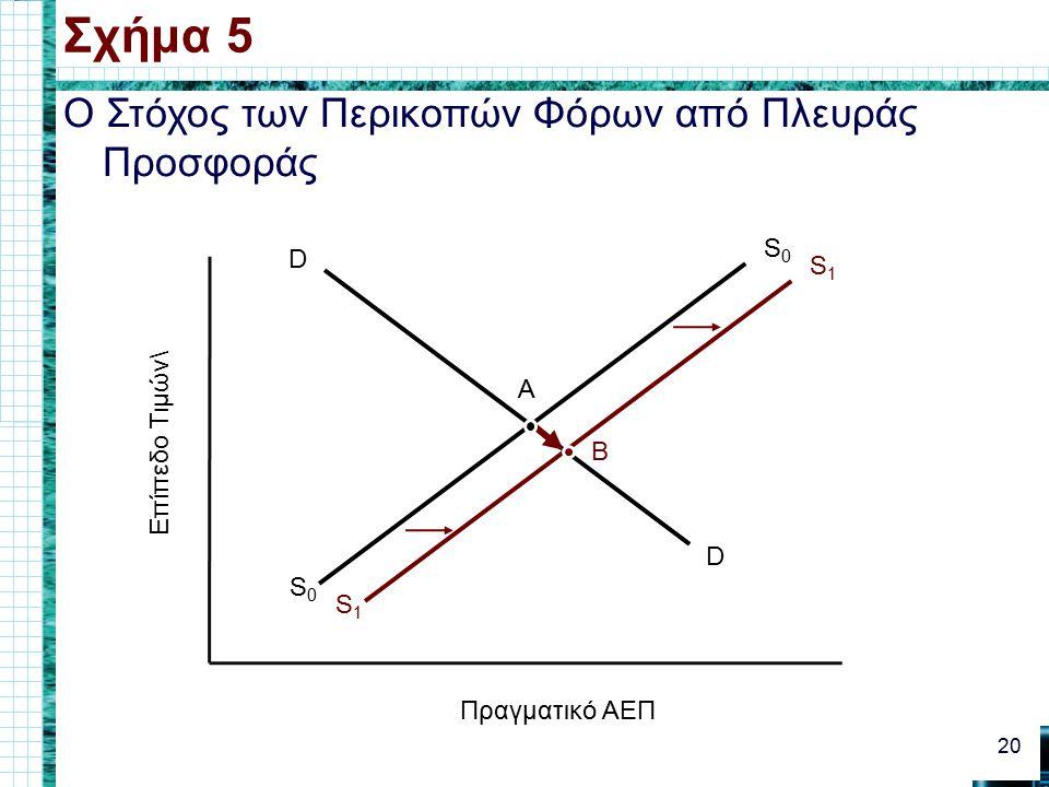 Ο Στόχος των Περικοπών Φόρων από Πλευράς Προσφοράς Σχήμα 5 20 Πραγματικό ΑΕΠ Επίπεδο Τιμών\ D D S0S0 S0S0 A S1S1 S1S1 B