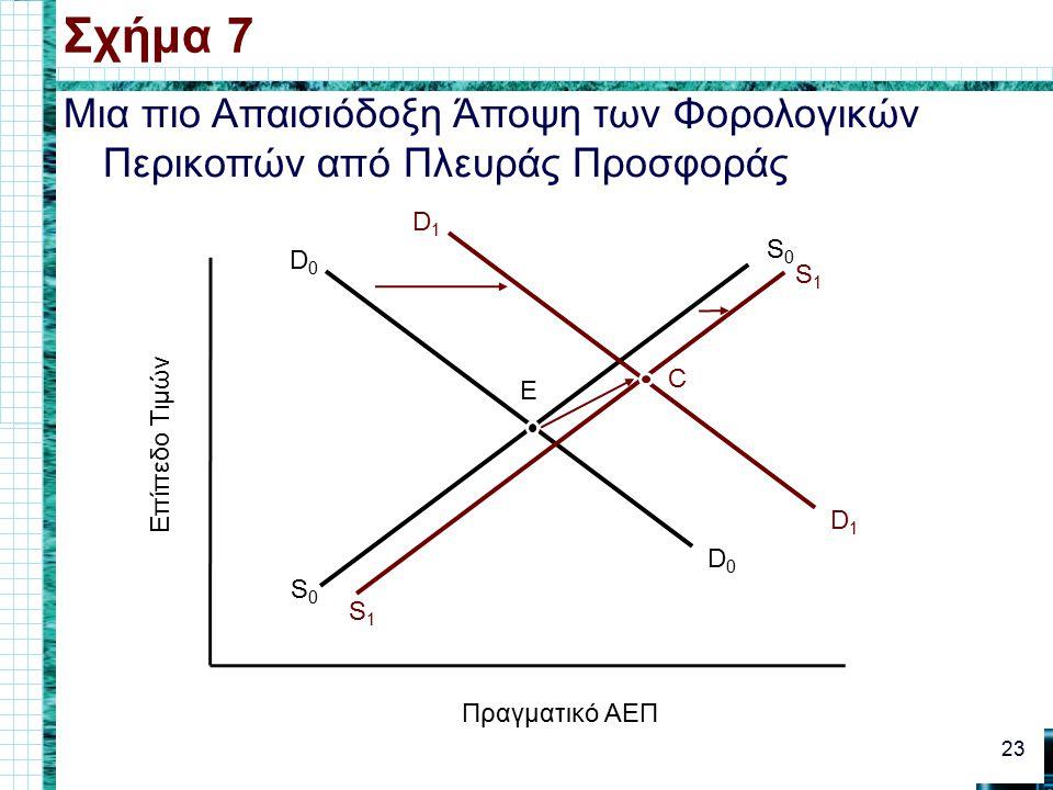 Μια πιο Απαισιόδοξη Άποψη των Φορολογικών Περικοπών από Πλευράς Προσφοράς Σχήμα 7 23 Πραγματικό ΑΕΠ Επίπεδο Τιμών D0D0 D0D0 S0S0 S0S0 E S1S1 S1S1 D1D1 D1D1 C