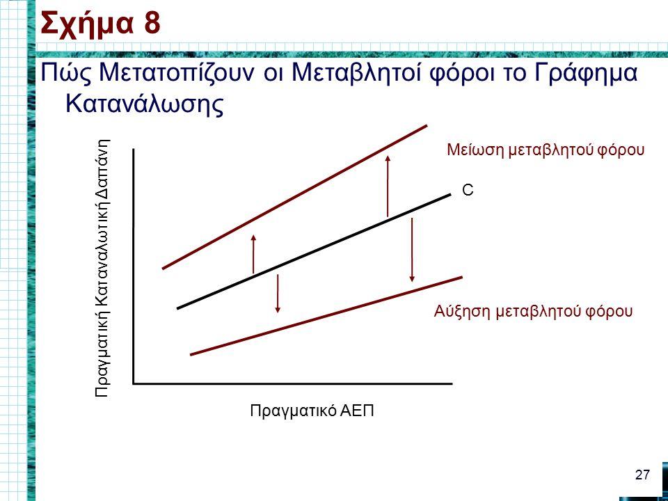Πώς Μετατοπίζουν οι Μεταβλητοί φόροι το Γράφημα Κατανάλωσης Σχήμα 8 27 Πραγματικό ΑΕΠ Πραγματική Καταναλωτική Δαπάνη C Αύξηση μεταβλητού φόρου Μείωση μεταβλητού φόρου