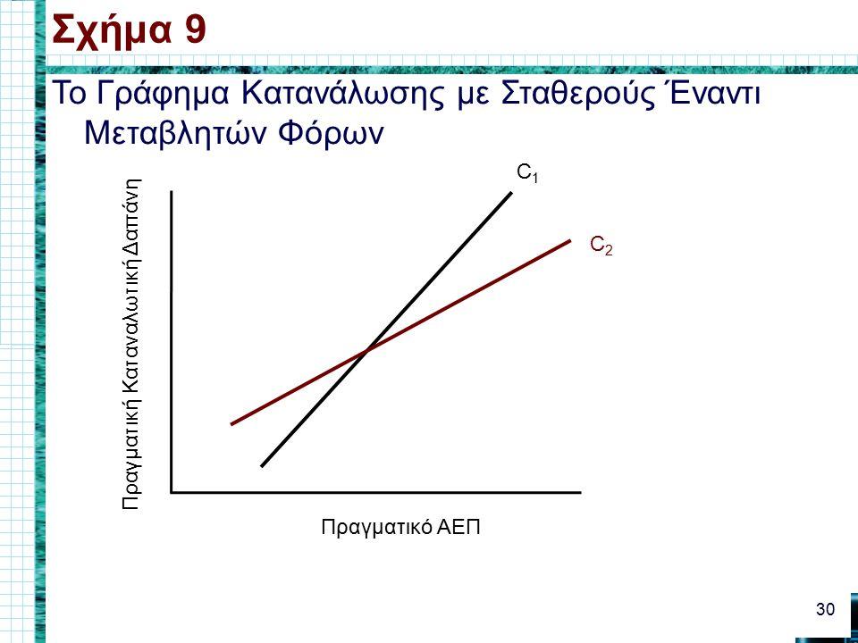 Το Γράφημα Κατανάλωσης με Σταθερούς Έναντι Μεταβλητών Φόρων Σχήμα 9 30 Πραγματικό ΑΕΠ Πραγματική Καταναλωτική Δαπάνη C1C1 C2C2