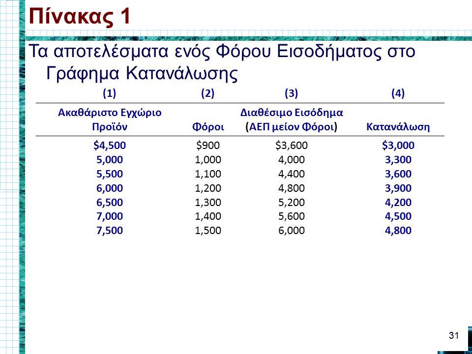 Τα αποτελέσματα ενός Φόρου Εισοδήματος στο Γράφημα Κατανάλωσης Πίνακας 1 31 (1)(2)(3)(4) Ακαθάριστο Εγχώριο ΠροϊόνΦόροι Διαθέσιμο Εισόδημα (ΑΕΠ μείον Φόροι)Κατανάλωση $4,500 5,000 5,500 6,000 6,500 7,000 7,500 $900 1,000 1,100 1,200 1,300 1,400 1,500 $3,600 4,000 4,400 4,800 5,200 5,600 6,000 $3,000 3,300 3,600 3,900 4,200 4,500 4,800