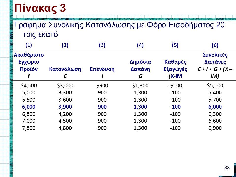Γράφημα Συνολικής Κατανάλωσης με Φόρο Εισοδήματος 20 τοις εκατό Πίνακας 3 33 (1)(2)(3)(4)(5)(6) Ακαθάριστο Εγχώριο Προϊόν Y Κατανάλωση C Επένδυση I Δημόσια Δαπάνη G Καθαρές Εξαγωγές (X-IM Συνολικές Δαπάνες C + I + G + (X – IM) $4,500 5,000 5,500 6,000 6,500 7,000 7,500 $3,000 3,300 3,600 3,900 4,200 4,500 4,800 $900 900 $1,300 1,300 -$100 -100 $5,100 5,400 5,700 6,000 6,300 6,600 6,900