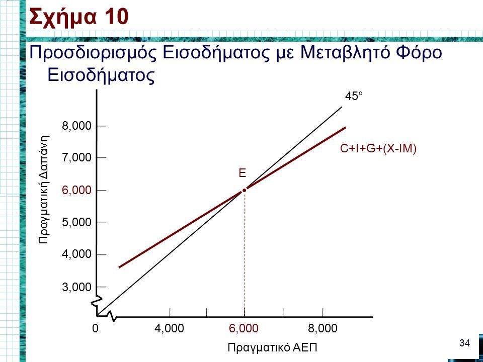 Προσδιορισμός Εισοδήματος με Μεταβλητό Φόρο Εισοδήματος Σχήμα 10 34 4,0000 6,000 Πραγματικό ΑΕΠ 8,000 3,000 4,000 5,000 6,000 7,000 Πραγματική Δαπάνη 8,000 45° C+I+G+(X-IM) E