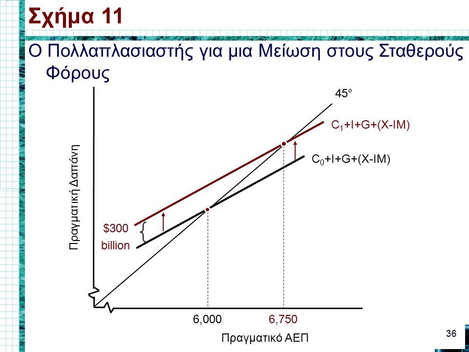Ο Πολλαπλασιαστής για μια Μείωση στους Σταθερούς Φόρους Σχήμα 11 36 Πραγματικό ΑΕΠ Πραγματική Δαπάνη 45° C 0 +I+G+(X-IM) 6,000 C 1 +I+G+(X-IM) 6,750 $300 billion