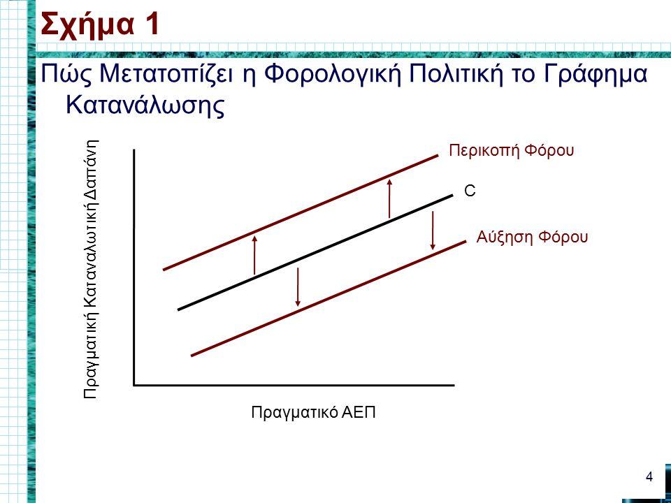 Επεκτατική Δημοσιονομική Πολιτική Σχήμα 4 15 Πραγματικό ΑΕΠ Επίπεδο Τιμών D0D0 D0D0 S S D1D1 D1D1 A E Αύξηση στο πραγματικό ΑΕΠ Αύξηση στο επίπεδο τιμών