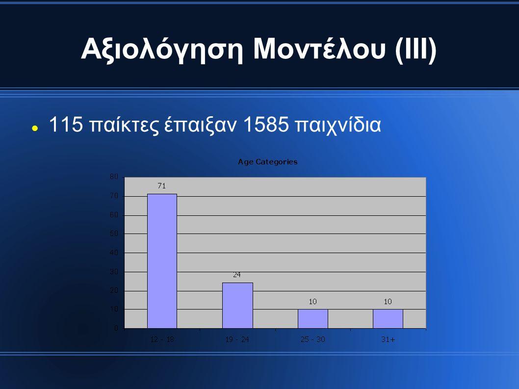 Αξιολόγηση Μοντέλου (ΙΙΙ) 115 παίκτες έπαιξαν 1585 παιχνίδια