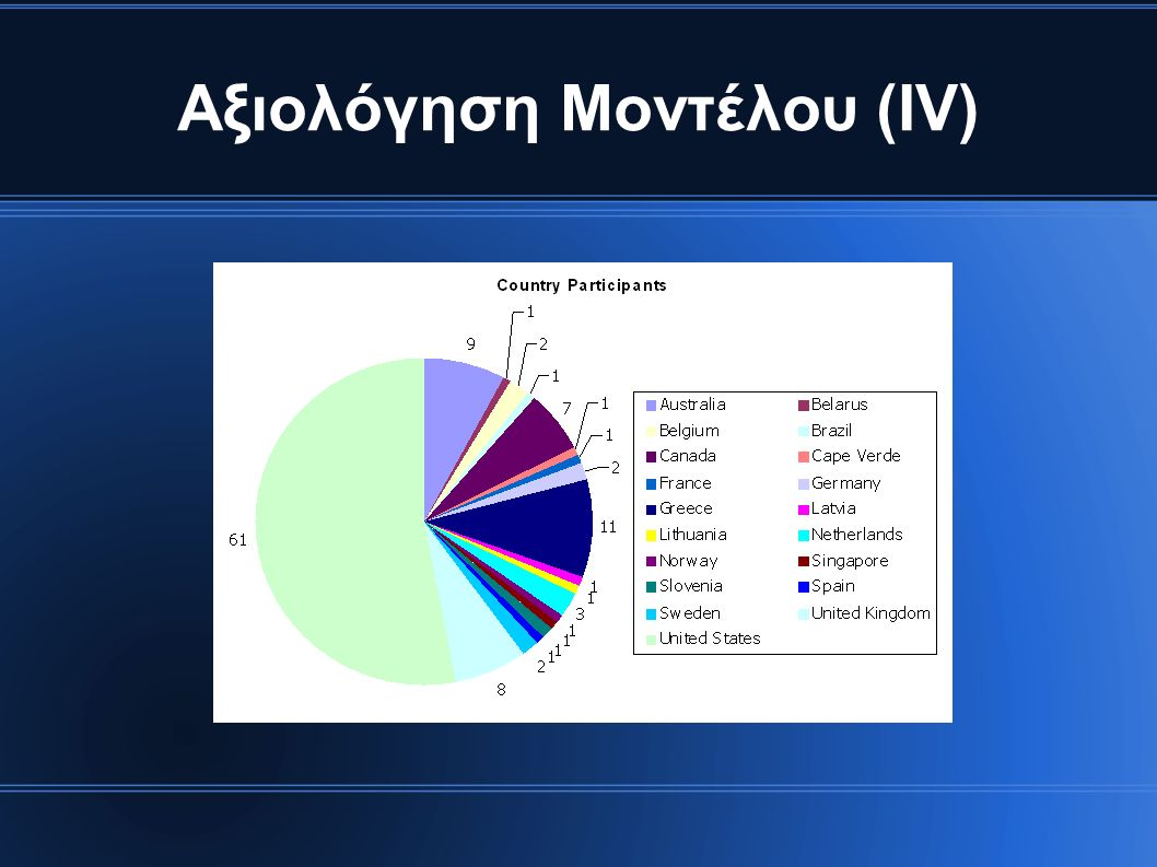 Αξιολόγηση Μοντέλου (ΙV)