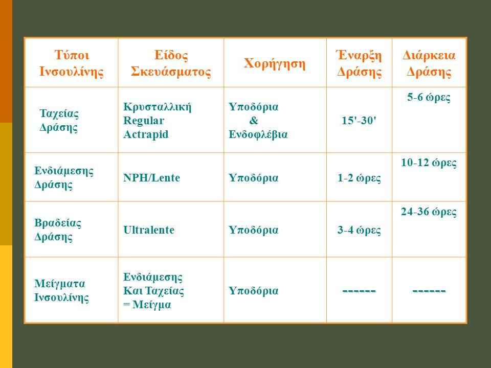 Τύποι Ινσουλίνης Είδος Σκευάσματος Χορήγηση Έναρξη Δράσης Διάρκεια Δράσης Ταχείας Δράσης Κρυσταλλική Regular Actrapid Υποδόρια & Ενδοφλέβια 15 -30 5-6 ώρες Ενδιάμεσης Δράσης NPH/LenteΥποδόρια1-2 ώρες 10-12 ώρες Βραδείας Δράσης UltralenteΥποδόρια3-4 ώρες 24-36 ώρες Μείγματα Ινσουλίνης Ενδιάμεσης Και Ταχείας = Μείγμα Υποδόρια------------
