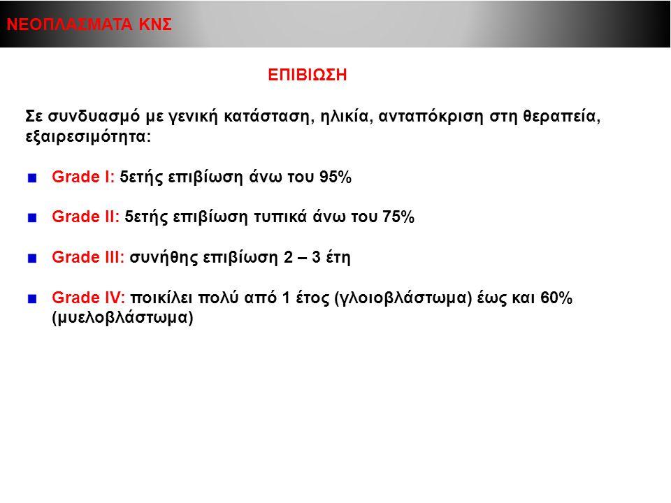 ΕΠΙΒΙΩΣΗ Σε συνδυασμό με γενική κατάσταση, ηλικία, ανταπόκριση στη θεραπεία, εξαιρεσιμότητα: Grade I: 5ετής επιβίωση άνω του 95% Grade II: 5ετής επιβί