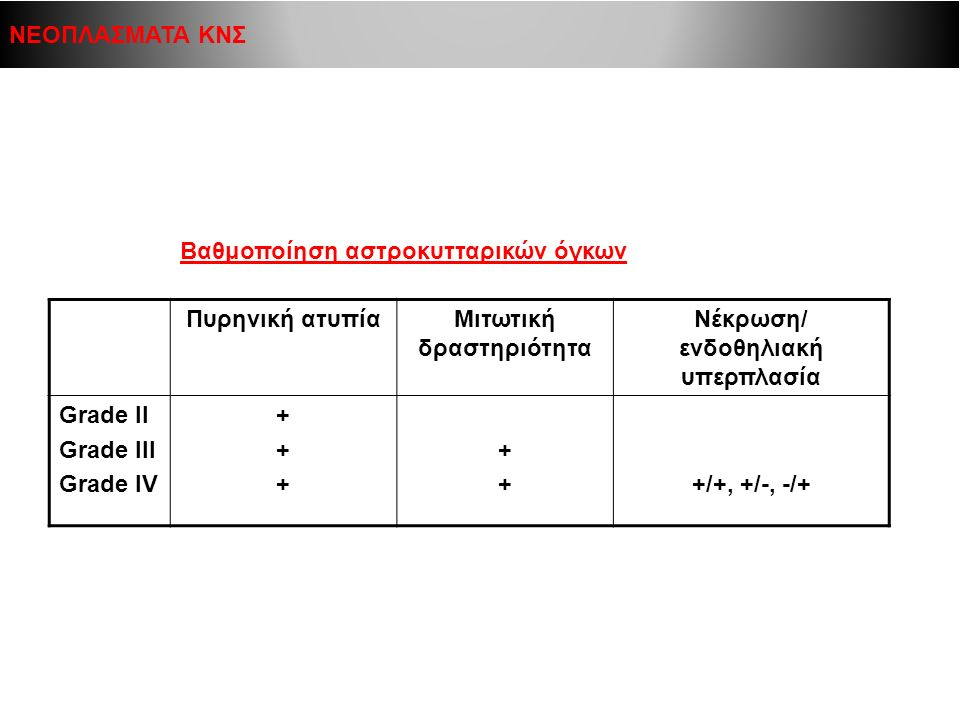 Πυρηνική ατυπίαΜιτωτική δραστηριότητα Νέκρωση/ ενδοθηλιακή υπερπλασία Grade II Grade III Grade IV ++++++ +++++/+, +/-, -/+ ΝΕΟΠΛΑΣΜΑΤΑ ΚΝΣ Βαθμοποίηση