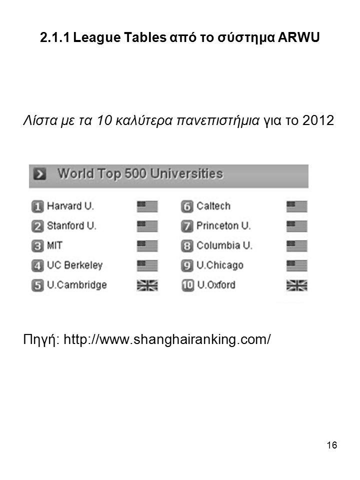 16 2.1.1 League Tables από το σύστημα ARWU Λίστα με τα 10 καλύτερα πανεπιστήμια για το 2012 Πηγή: http://www.shanghairanking.com/