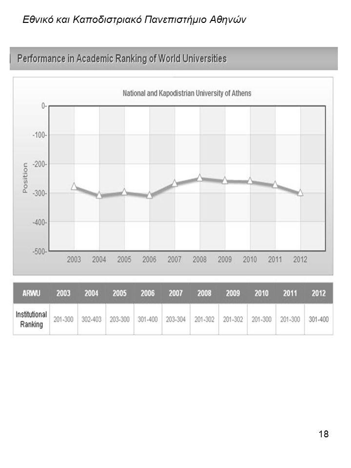 18 Εθνικό και Καποδιστριακό Πανεπιστήμιο Αθηνών Πηγή: http://www.shanghairanking.com/http://www.shanghairanking.com/