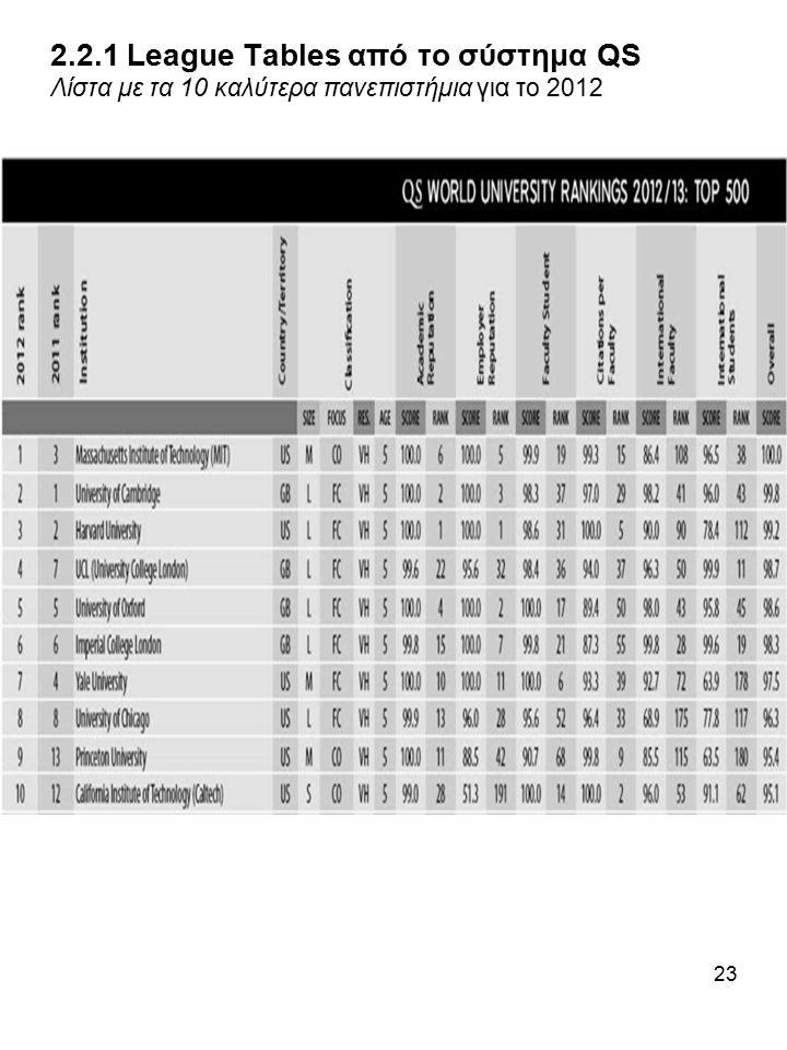 23 2.2.1 League Tables από το σύστημα QS Λίστα με τα 10 καλύτερα πανεπιστήμια για το 2012 Πηγή: http://www.iu.qs.com/university-rankings/