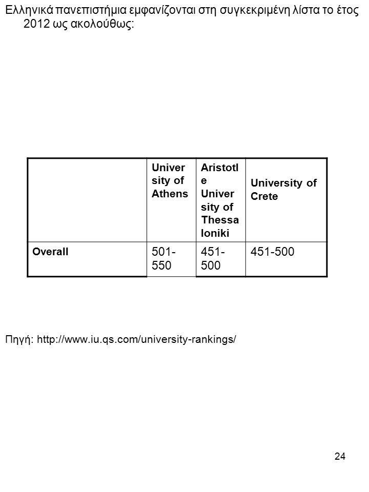 24 Ελληνικά πανεπιστήμια εμφανίζονται στη συγκεκριμένη λίστα τo έτoς 2012 ως ακολούθως: Πηγή: http://www.iu.qs.com/university-rankings/ Univer sity of Athens Aristotl e Univer sity of Thessa loniki University of Crete Overall 501- 550 451- 500