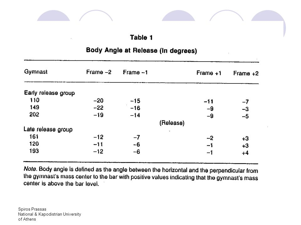 Spiros Prassas National & Kapodistrian University of Athens Optimum Angle In biomechanics, a frequent objective is to maximize horizontal distance, or range… This requires the selection of an optimum angle.