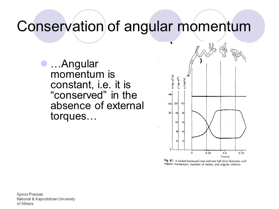 Spiros Prassas National & Kapodistrian University of Athens Conservation of angular momentum …Angular momentum is constant, i.e.