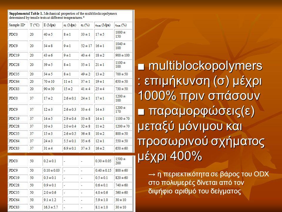 ■ multiblockopolymers : επιμήκυνση (σ) μέχρι 1000% πριν σπάσουν ■ παραμορφώσεις(ε) μεταξύ μόνιμου και προσωρινού σχήματος μέχρι 400% → η περιεκτικότητα σε βάρος του ODX στο πολυμερές δίνεται από τον διψήφιο αριθμό του δείγματος