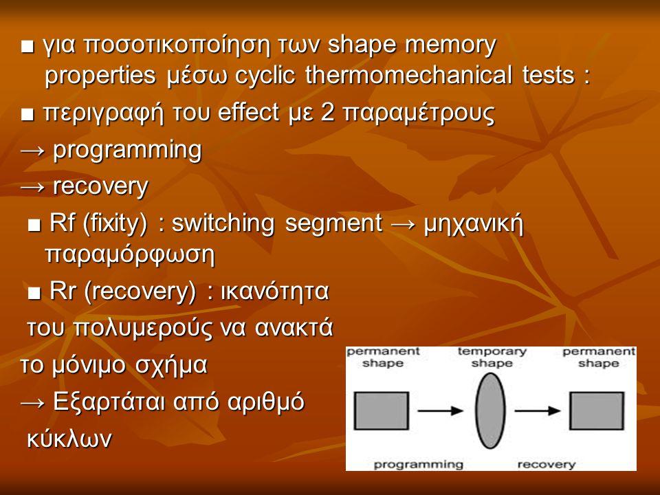 ■ για ποσοτικοποίηση των shape memory properties μέσω cyclic thermomechanical tests : ■ περιγραφή του effect με 2 παραμέτρους → programming → recovery ■ Rf (fixity) : switching segment → μηχανική παραμόρφωση ■ Rf (fixity) : switching segment → μηχανική παραμόρφωση ■ Rr (recovery) : ικανότητα ■ Rr (recovery) : ικανότητα του πολυμερούς να ανακτά του πολυμερούς να ανακτά το μόνιμο σχήμα → Εξαρτάται από αριθμό κύκλων κύκλων