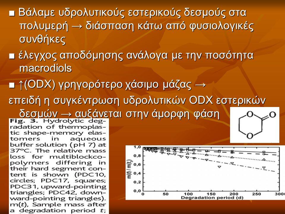 ■ Βάλαμε υδρολυτικούς εστερικούς δεσμούς στα πολυμερή → διάσπαση κάτω από φυσιολογικές συνθήκες ■ έλεγχος αποδόμησης ανάλογα με την ποσότητα macrodiols ■ ↑(ODX) γρηγορότερο χάσιμο μάζας → επειδή η συγκέντρωση υδρολυτικών ODX εστερικών δεσμών → αυξάνεται στην άμορφη φάση