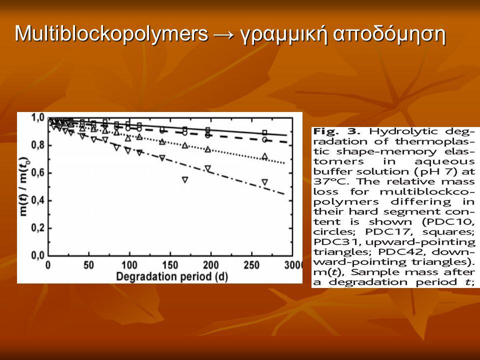 Multiblockopolymers → γραμμική αποδόμηση