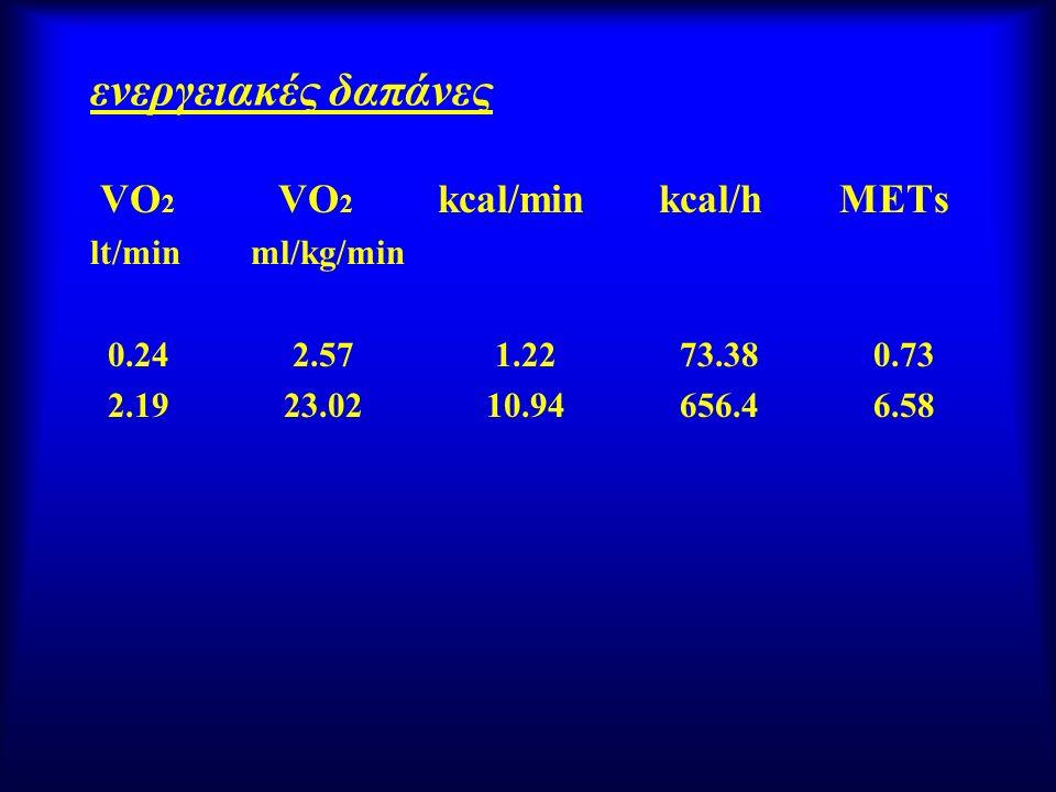 ενεργειακές δαπάνες VO 2 VO 2 kcal/min kcal/h METs lt/min ml/kg/min 0.24 2.57 1.22 73.38 0.73 2.19 23.02 10.94 656.4 6.58
