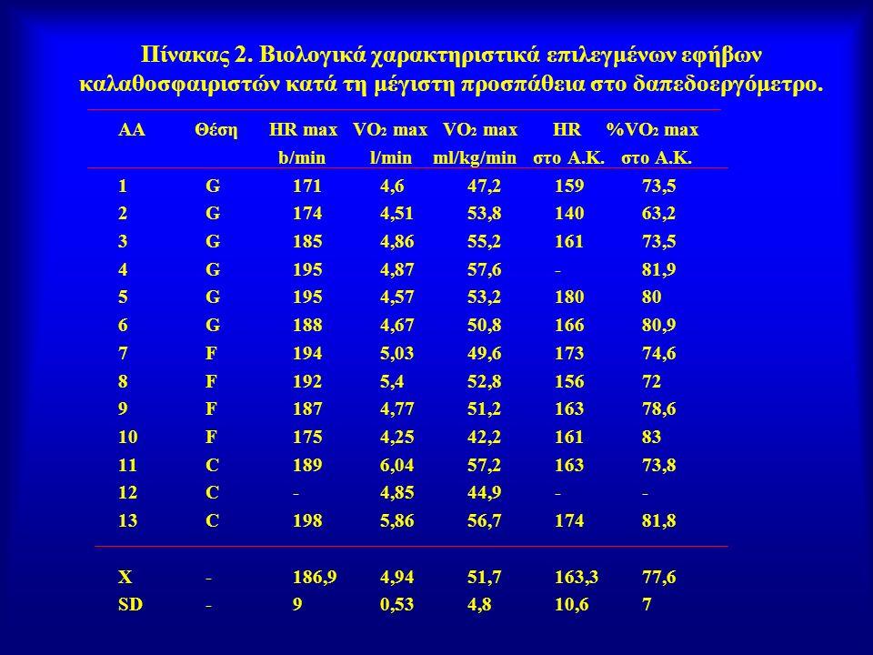Πίνακας 2. Βιολογικά χαρακτηριστικά επιλεγμένων εφήβων καλαθοσφαιριστών κατά τη μέγιστη προσπάθεια στο δαπεδοεργόμετρο. AA Θέση HR max VO 2 max VO 2 m