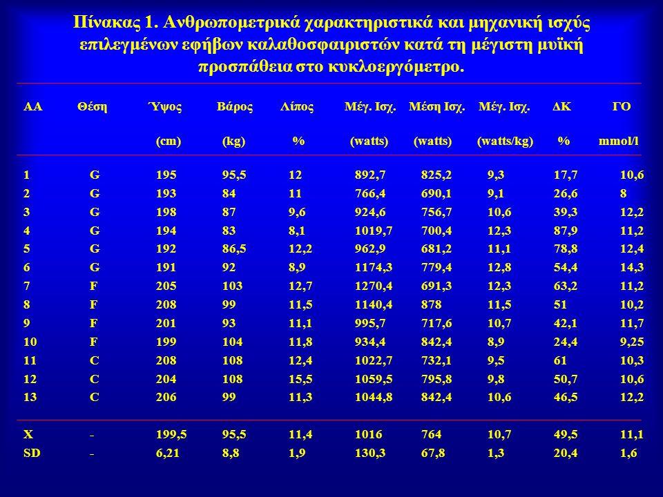Πίνακας 1. Ανθρωπομετρικά χαρακτηριστικά και μηχανική ισχύς επιλεγμένων εφήβων καλαθοσφαιριστών κατά τη μέγιστη μυϊκή προσπάθεια στο κυκλοεργόμετρο. Α