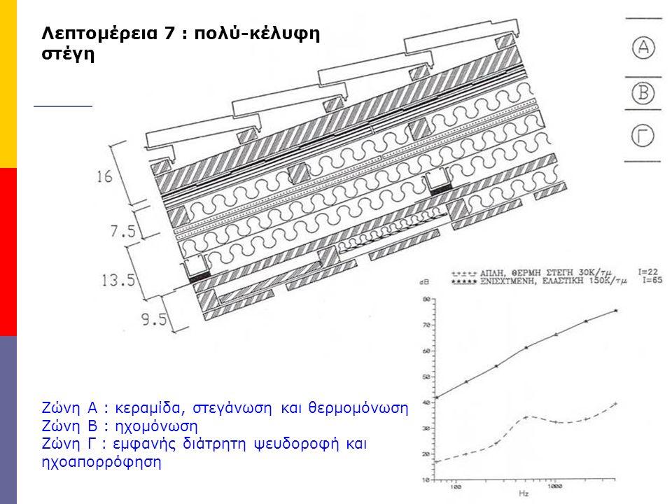 Λεπτομέρεια 7 : πολύ-κέλυφη στέγη Ζώνη Α : κεραμίδα, στεγάνωση και θερμομόνωση Ζώνη Β : ηχομόνωση Ζώνη Γ : εμφανής διάτρητη ψευδοροφή και ηχοαπορρόφησ