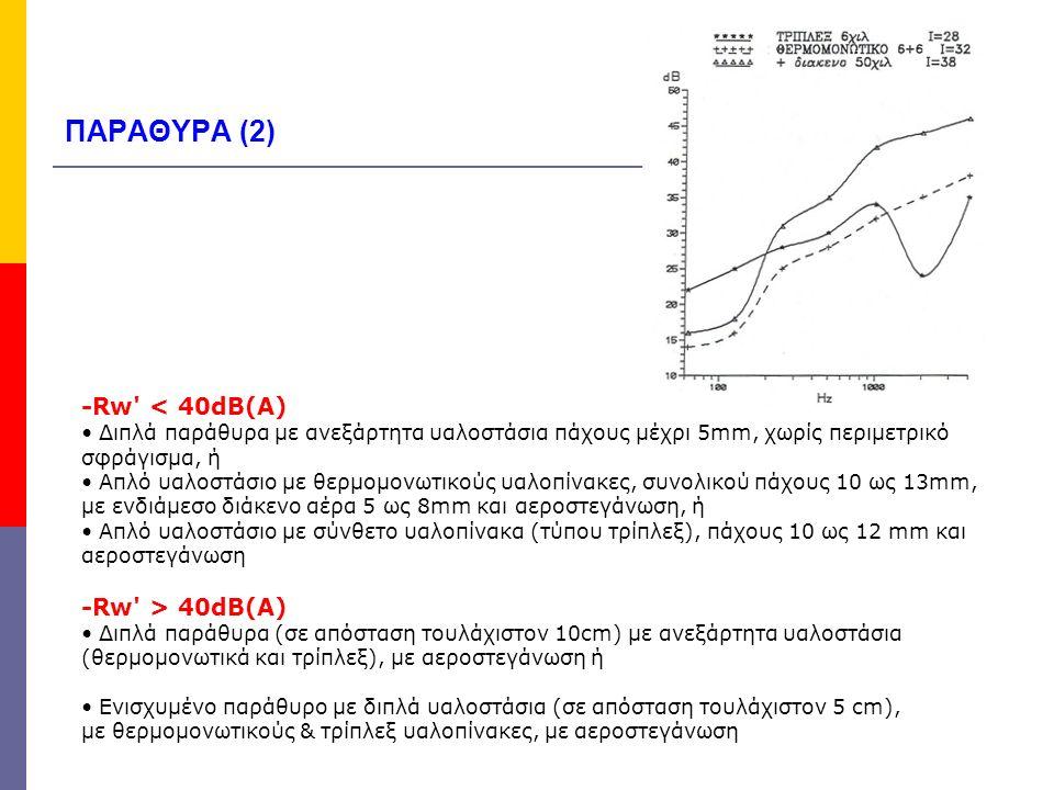 Ηχομονωτική ικανότητα R w σε χαρακτηριστικές εφαρμογές παράθυρου 63125250500100020004000Rw Σταθερό υαλοστάσιο, κρύσταλο 3mm χωρίς αεροστεγάνωση 1518212531323526 Σταθερό υαοστάσιο, κρύσταλλο 3mm με αεροστεγάνωση 2124273032263529 Κινητό, αεροστεγές, με θερμομονωτικούς υαλοπίνακες 3 / 6 / 3 1417222026323826 Κινητό, αεροστεγές, με θερμομονωτικούς υαλοπίνακες 5 / 6 / 5 1619222528343828 Κινητό, αεροστεγές, με θερμομονωτικούς υαλοπίνακες 6 / 12 / 6 1416222831343934 Ενισχυμένο φύλλο αλουμινίου, αεροστεγές, με θερμομονωτικούς υαλοπίνακες 8 / 16 / 4 2022253641424438 Ενισχυμένο φύλλο αλουμινίου, αεροστεγές, με θερμομονωτικούς υαλοπίνακες 10 / 16 / 8 2228334246434942 Ενισχυμένο φύλλο αλουμινίου, αεροστεγές, με θερμομονωτικούς υαλοπίνακες 12 / 16 / 10 2834404443495246 Υπερ-ενισχυμένο φύλλο αλουμινίου, αεροστεγές, με θερμομονωτικούς υαλοπίνακες 8 / 16 / 14 2835424749505248