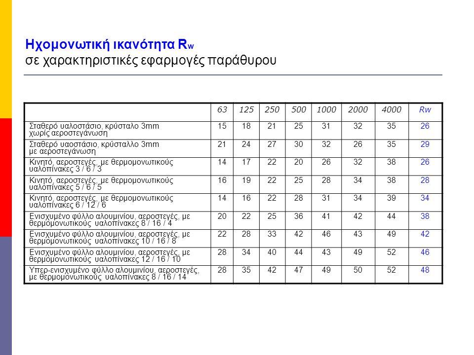 Ηχομονωτική ικανότητα R w σε χαρακτηριστικές εφαρμογές παράθυρου 63125250500100020004000Rw Σταθερό υαλοστάσιο, κρύσταλο 3mm χωρίς αεροστεγάνωση 151821