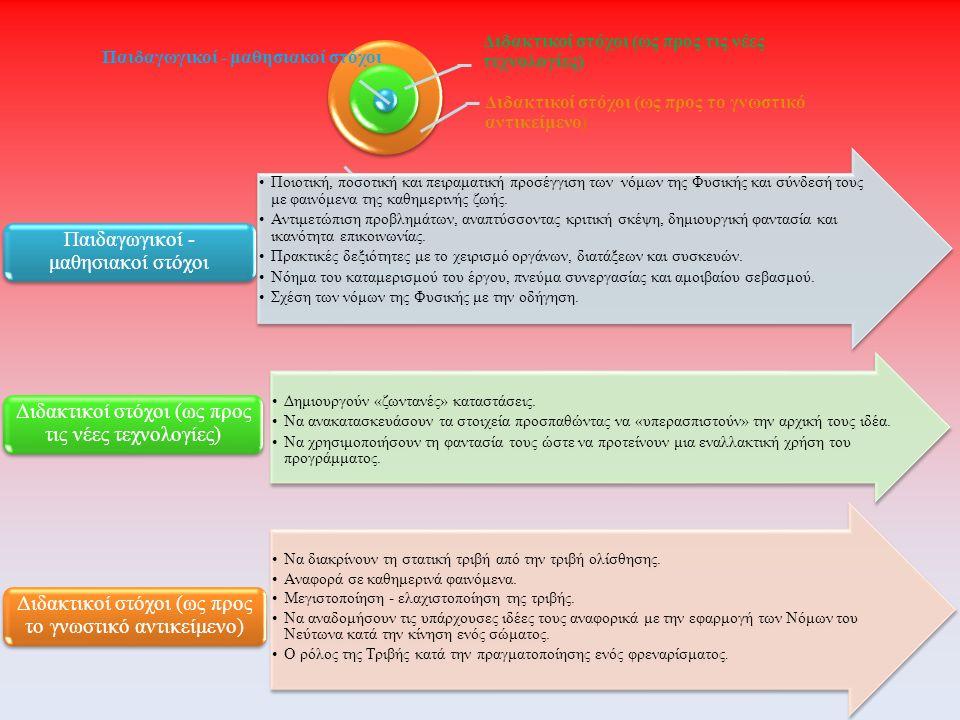 Παιδαγωγικοί - μαθησιακοί στόχοι Διδακτικοί στόχοι (ως προς τις νέες τεχνολογίες) Διδακτικοί στόχοι (ως προς το γνωστικό αντικείμενο) Ποιοτική, ποσοτι