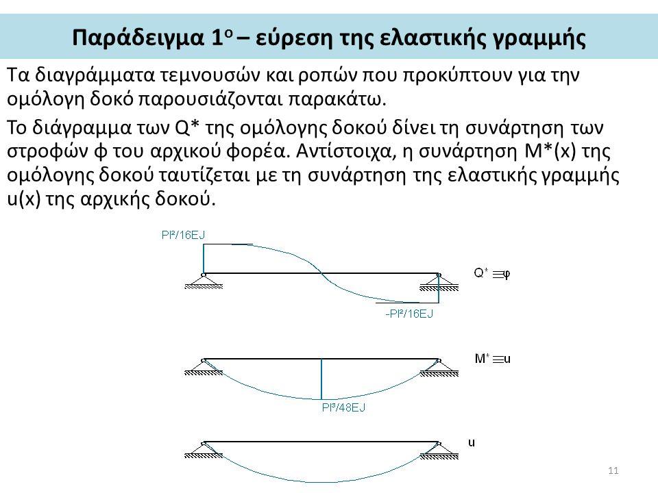 Παράδειγμα 1 ο – εύρεση της ελαστικής γραμμής Τα διαγράμματα τεμνουσών και ροπών που προκύπτουν για την ομόλογη δοκό παρουσιάζονται παρακάτω. Το διάγρ