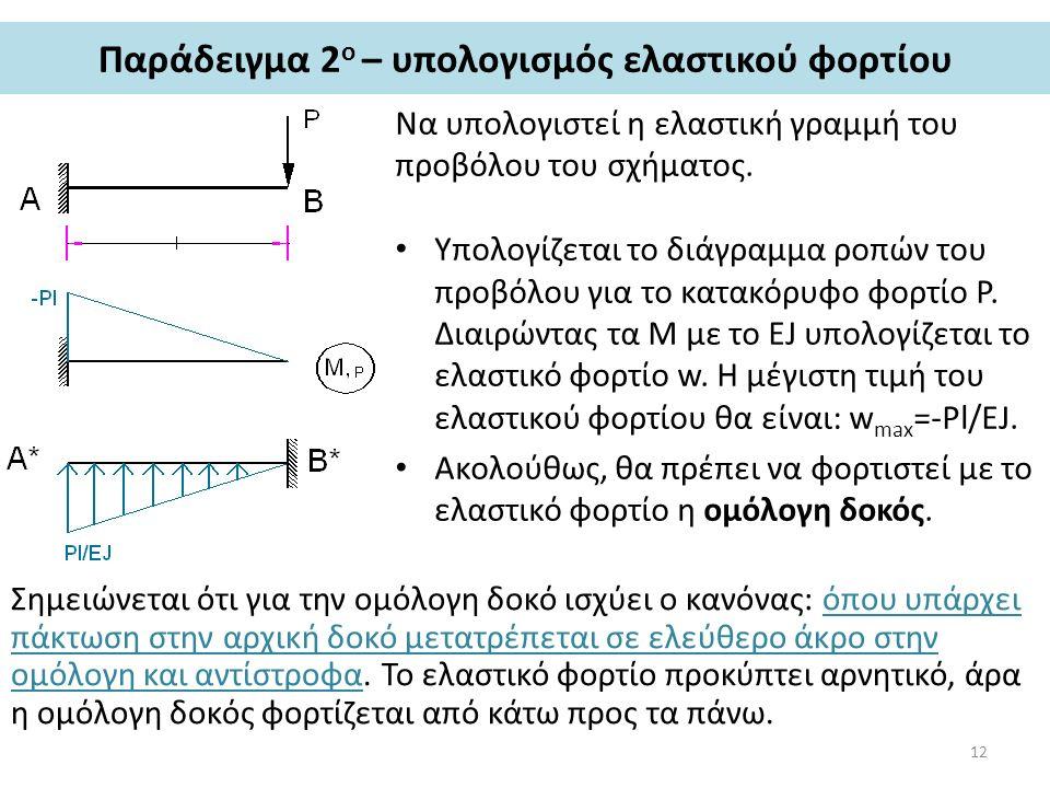 Παράδειγμα 2 ο – υπολογισμός ελαστικού φορτίου Να υπολογιστεί η ελαστική γραμμή του προβόλου του σχήματος. Υπολογίζεται το διάγραμμα ροπών του προβόλο
