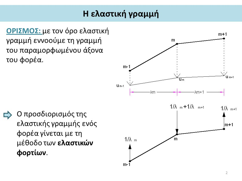 Η ελαστική γραμμή ΟΡΙΣΜΟΣ: με τον όρο ελαστική γραμμή εννοούμε τη γραμμή του παραμορφωμένου άξονα του φορέα. Ο προσδιορισμός της ελαστικής γραμμής ενό
