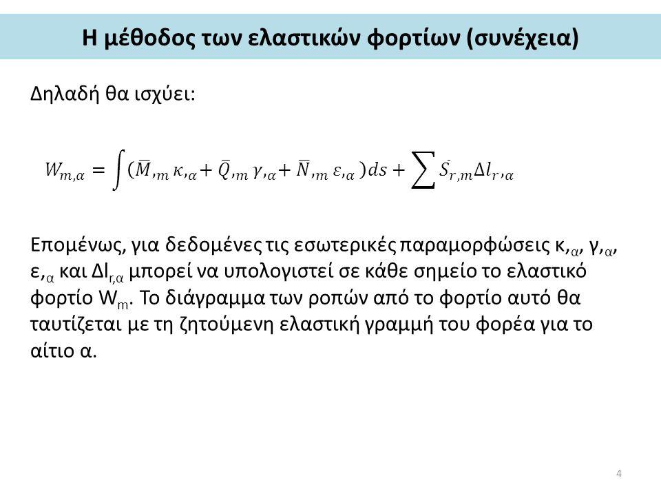 Η μέθοδος των ελαστικών φορτίων (συνέχεια) Δηλαδή θα ισχύει: Επομένως, για δεδομένες τις εσωτερικές παραμορφώσεις κ, α, γ, α, ε, α και Δl r,α μπορεί να υπολογιστεί σε κάθε σημείο το ελαστικό φορτίο W m.